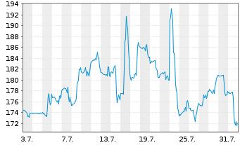 Chart Alnylam Pharmaceuticals Inc - 1 Monat