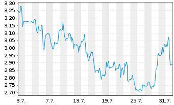 Chart Altimmune Inc. - 1 Monat