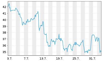 Chart Alteryx Inc. Cl.A - 1 Monat