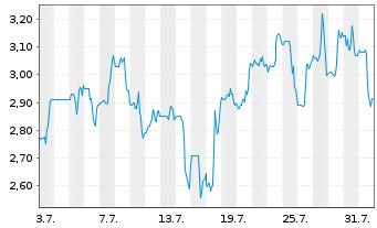 Chart Altice USA Inc. - 1 Monat