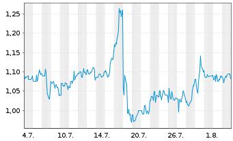 Chart Amarin Corp. PLC - 1 Monat