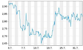 Chart AMBEV S.A. - 1 Monat