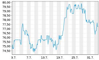 Chart Ameren Corp. - 1 Monat