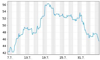 Chart Ameresco Inc. Cl.A  - 1 Monat