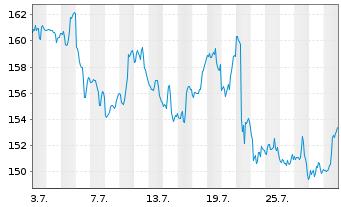 Chart American Express Co. - 1 Monat