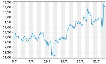 Chart American International Grp Inc - 1 Monat