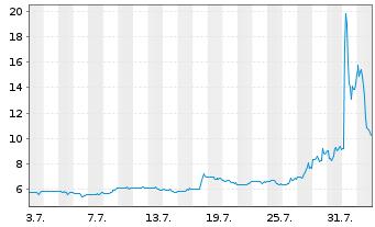 Chart Amer. Superconductor Corp. - 1 Monat