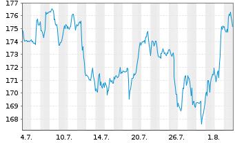Chart AmerisourceBergen Corp. - 1 Monat