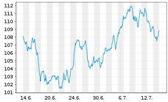 Chart Ametek Inc. - 1 Monat