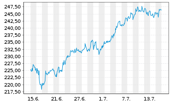 Chart Amgen Inc. - 1 Monat