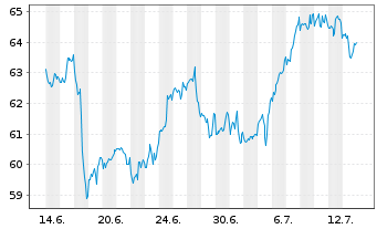 Chart Amphenol Corp. New - 1 Monat