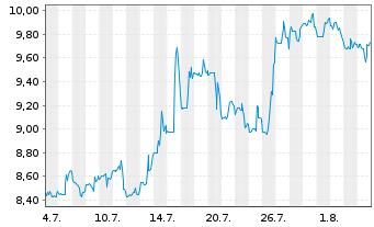 Chart Amtech Systems Inc. - 1 Monat
