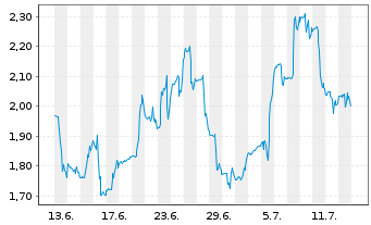 Chart Amyris Biotechnologies Inc. - 1 Monat