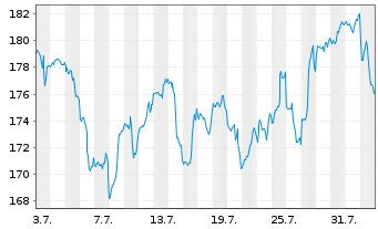 Chart Analog Devices Inc. - 1 Monat