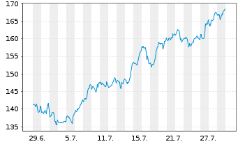 Chart Analog Devices Inc. - 1 Monat