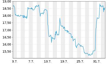 Chart Anaptysbio Inc. - 1 Monat
