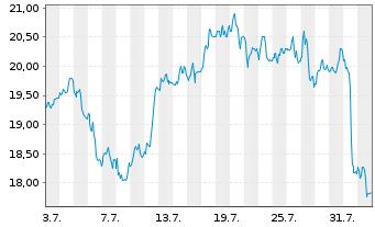 Chart Anglogold Ltd. ADR - 1 Monat