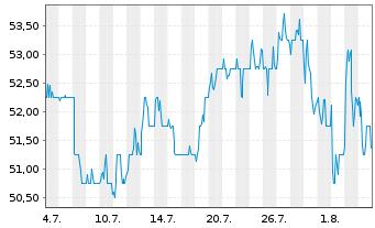 Chart Anheuser-Busch InBev N.V./S.A. - 1 Monat