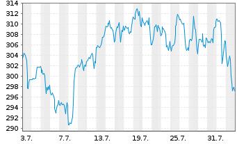 Chart Ansys Inc. - 1 Monat