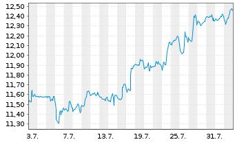 Chart Apollo Investment Corp. - 1 Monat