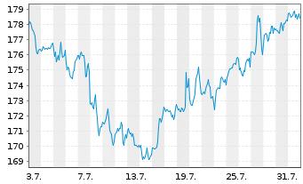 Chart Apple Inc. - 1 Monat