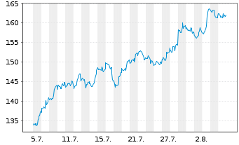 Chart Apple Inc. - 1 Month