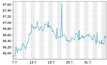 Chart Apple Inc. DL-Notes 2016(16/26) - 1 Monat