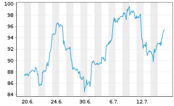 Chart AppFolio Inc. Class A - 1 Monat