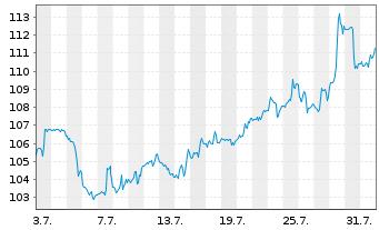 Chart Aptargroup Inc. - 1 Monat