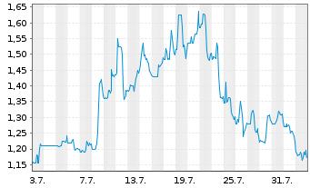 Chart Aravive Inc. - 1 Monat