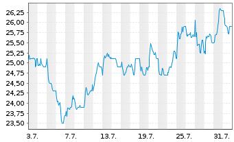 Chart ArcelorMittal S.A. NY reg. - 1 Monat