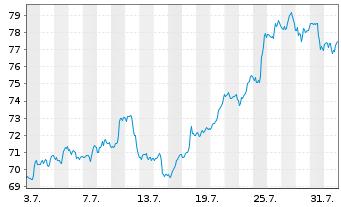 Chart Archer-Daniels-Midland Co. - 1 Monat