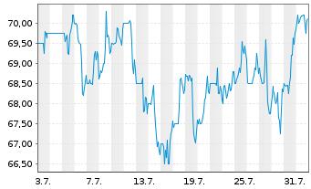 Chart Arcosa Inc. - 1 Monat