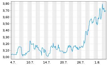 Chart Ardelyx Inc. - 1 Monat
