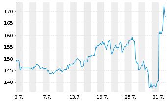 Chart Arista Networks Inc. - 1 Monat