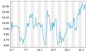 Chart Arlo Technologies Inc. - 1 Monat