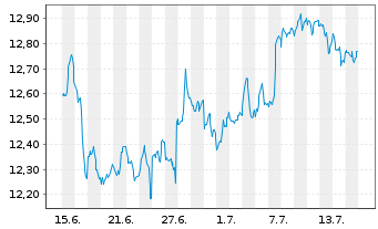 Chart Arrow Dow Jones Global Yld ETF - 1 Monat