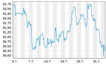 Chart Arrowhead Pharmaceuticals Inc. - 1 Monat