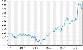 Chart Assurant Inc. - 1 Monat