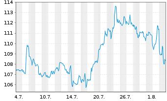 Chart Atmos Energy Corp. - 1 Monat