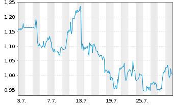 Chart Atossa Therapeutics Inc. - 1 Monat