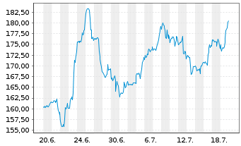 Chart Autodesk Inc. - 1 Monat