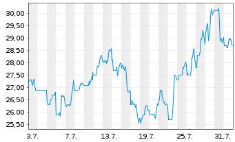 Chart Autohome Inc. - 1 Monat