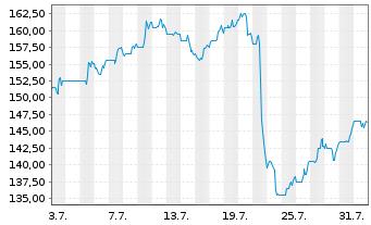 Chart Autonation Inc. - 1 Monat