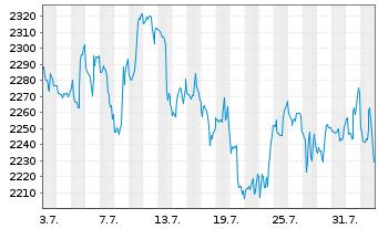 Chart Autozone Inc. - 1 Monat