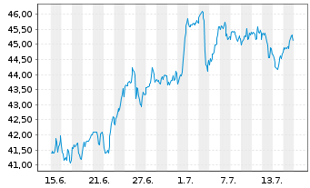 Chart Avangrid Inc. - 1 Monat