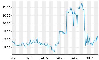 Chart Avantor Inc. - 1 Monat