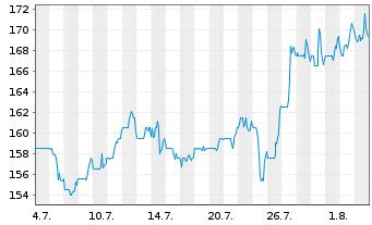 Chart Avery Dennison Corp. - 1 Monat