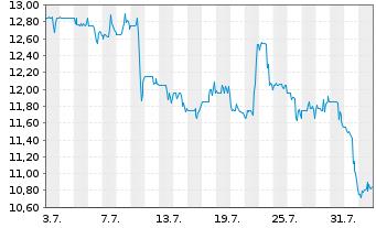 Chart Avid Bioservices Inc. - 1 Monat