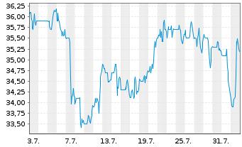 Chart Avista Corp. - 1 Monat